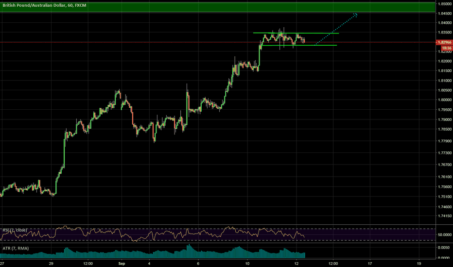GBPAUD: FLAG in an uptrend