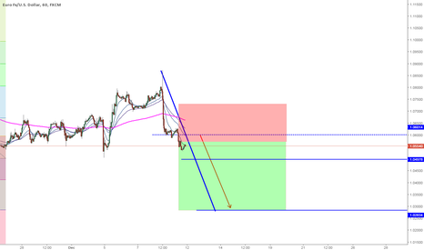 EURUSD: EURUSD 1HR SHORT