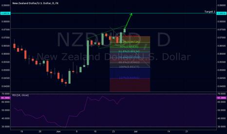 NZDUSD: NSDUSD long possitbility