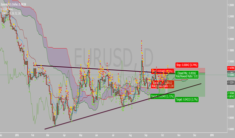 EURUSD: short opportunity