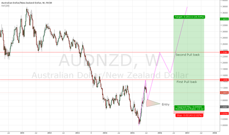 AUDNZD: AUD/NZD - Prediction