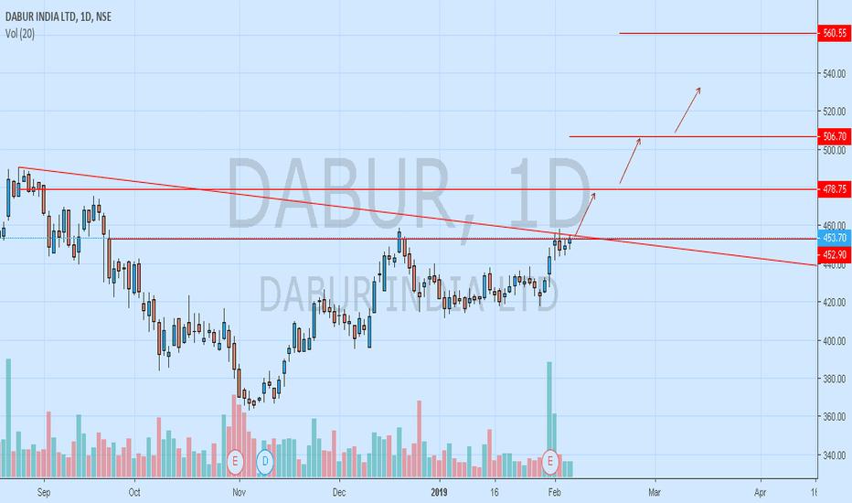 DABUR: DABUR