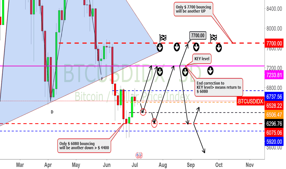 BTCUSDIDX: End correction to KEY level 7200 > means return to $ 6080