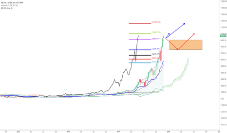 BTCUSD: BTCUSD : Next Stages and Next levels