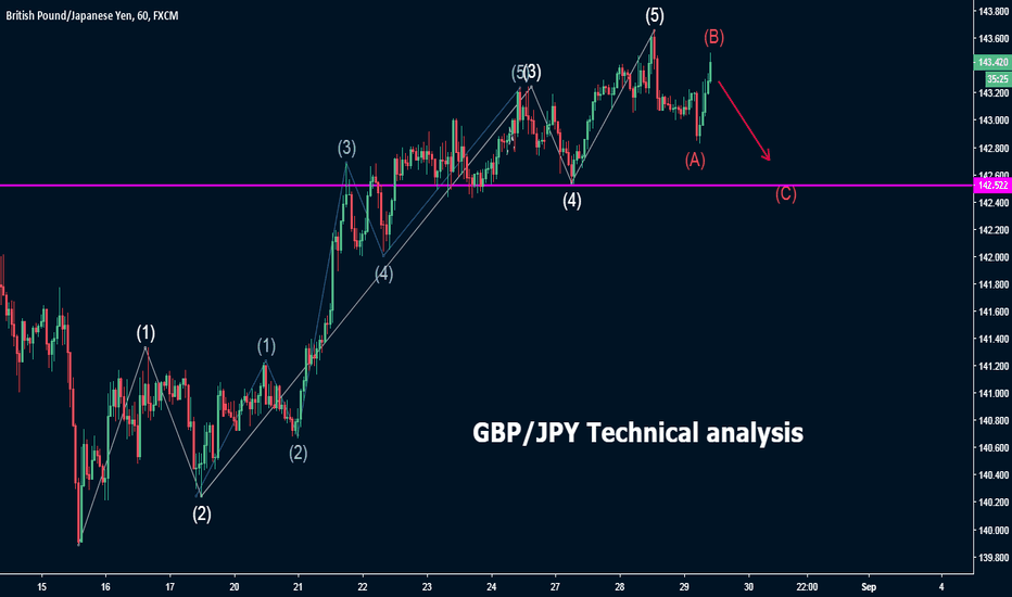 GBPJPY: GBP/JPY Technical analysis