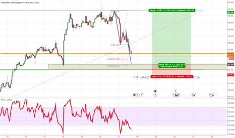 AUDJPY: AUDJPY TCT Long Trade Oportunity