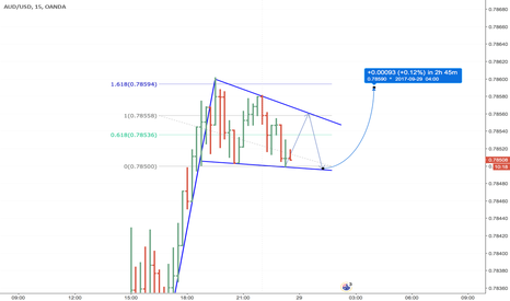 AUDUSD: An early shout on bullish falling wedge