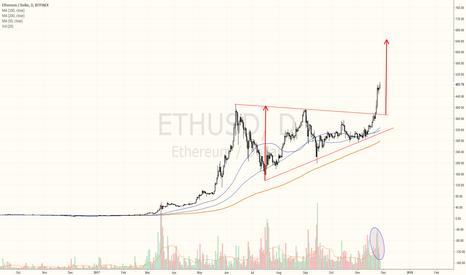 ETHUSD: Ethereum still has huge upside potential
