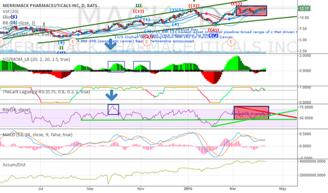 MACK: Negative divergence in price and RSI