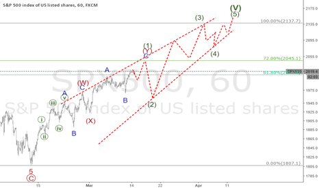 SPX500: update spx I still see one more top to 2137erea wave 5 cycle
