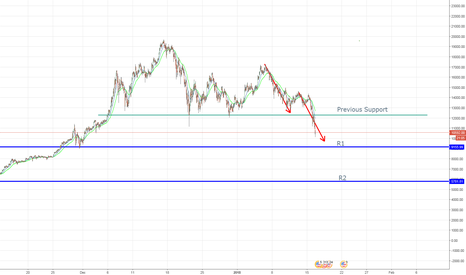 BTCUSD: Has the bubble bust? BTC is headed to new suppport