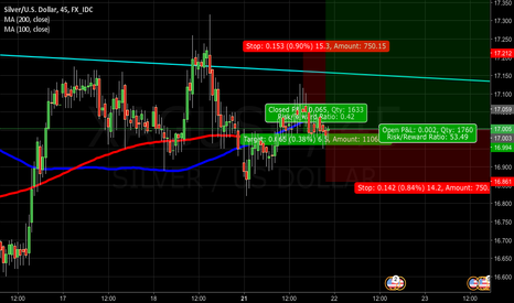 XAGUSD: Silver actual daytrade position, will be reversed...