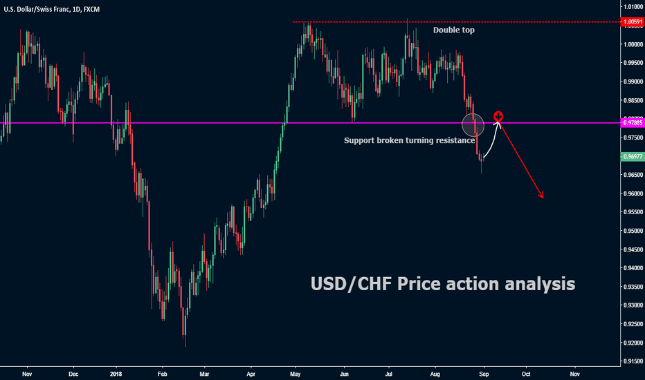 USDCHF: USD/CHF Price action analysis