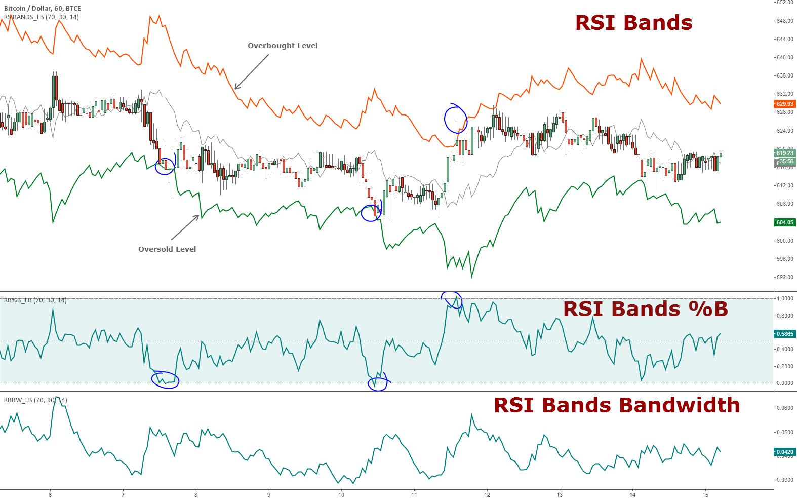 RSI Bands, RSI %B and RSI Bandwidth