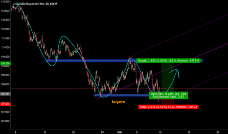 USDJPY: look for test and buy usdjpy h1