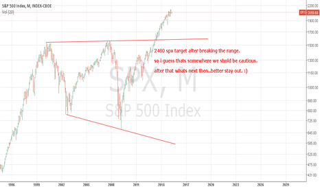 SPX: spx can hit 2300-2400. thats where we have to be alert.