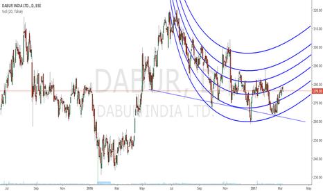 DABUR: Daur - student chart