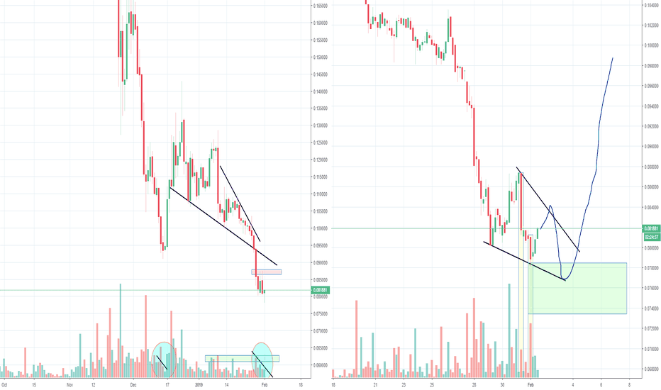 XLMUSD: Stellar XLM reached (temp) bottom?