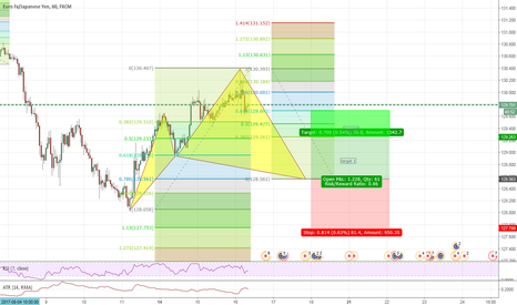 EURJPY: potenial cypher set up