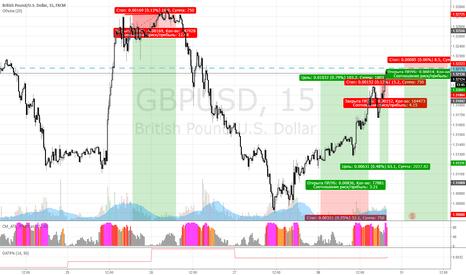 GBPUSD: разворачиваем фунта