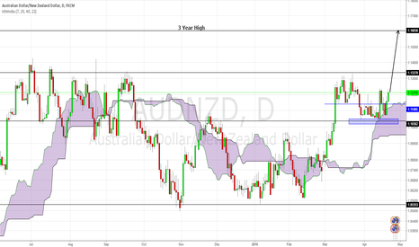 AUDNZD: AUDNZD‬:The case for bullish move to 1.1600