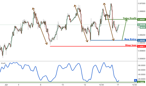 USDCHF: USDCHF dropped perfectly towards profit target, prepare to buy