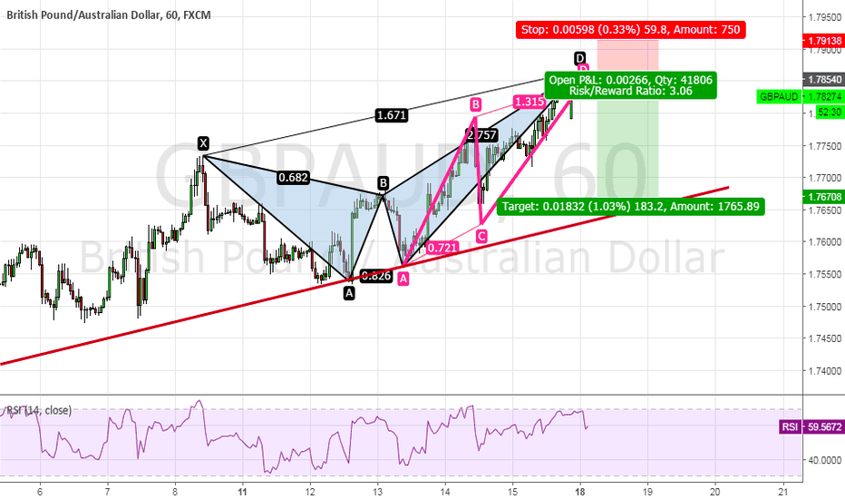 GBPAUD: GBP/AUD, Crab Pattern with ABCD Pattern ?