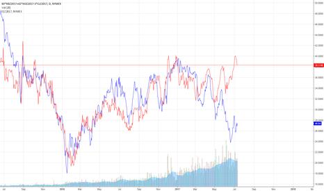 84*RBZ2017+42*HOZ2017-3*CLZ2017: Crackspread vs Crude oil Price Divergance