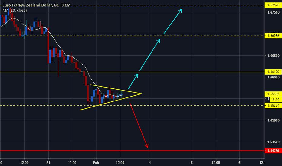 EURNZD: EURNZD Triangle Pattern!