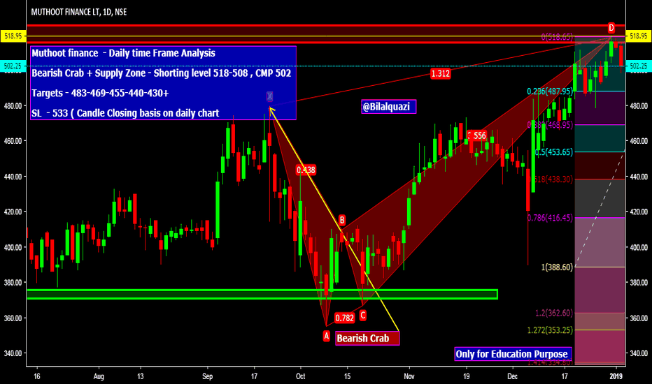 MUTHOOTFIN: Muthoot finance  - Daily time Frame Analysis  Bearish Crab + Sup