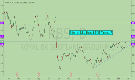 RBS: Trend is up, Bank sector is in good shape ??