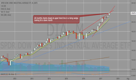 DIA: Looking for a down month in all indices