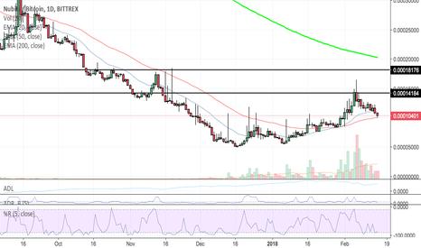 nbt btc tradingview