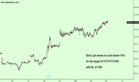 DIVISLAB: Divis Lab Seems to crack below given Levels...