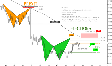 GBPUSD: US - From Brexit to Elections - 125 bars, 349 days- Bearish Bat
