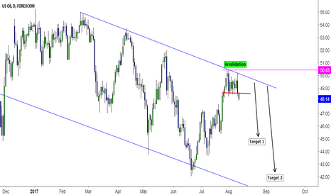 WTIUSD: US OIL Breakdown Trading