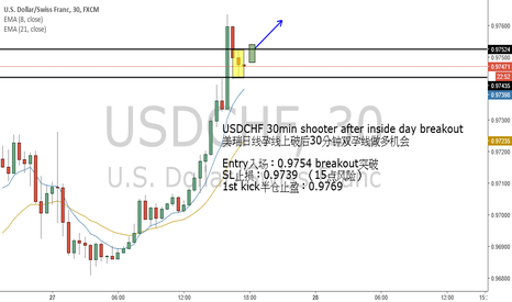USDCHF: USDCHF 30min shooter after inside day breakout