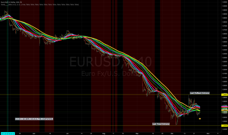 EURUSD:  LONG SIGNAL ON EUR/USD 4H. Update