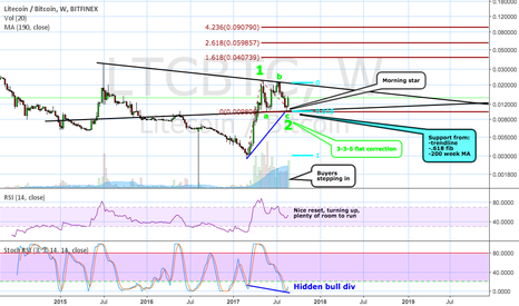 LTCBTC: The Litecoin correction is over