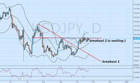 USDJPY: USDJPY W Pattern waiting to breakout.
