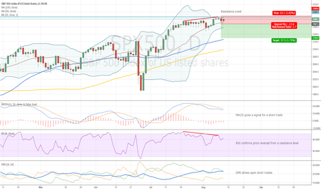 SPX500: Divergence and Entry Level