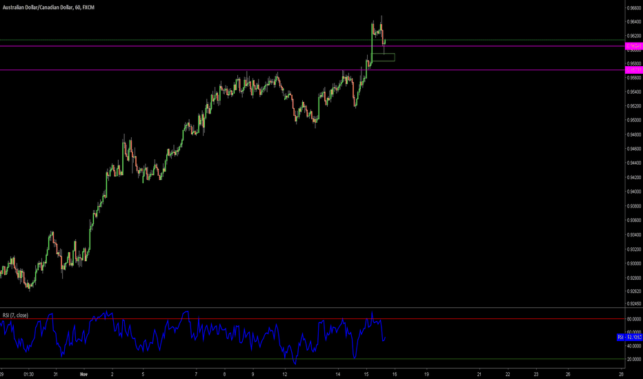 AUDCAD: Buy this