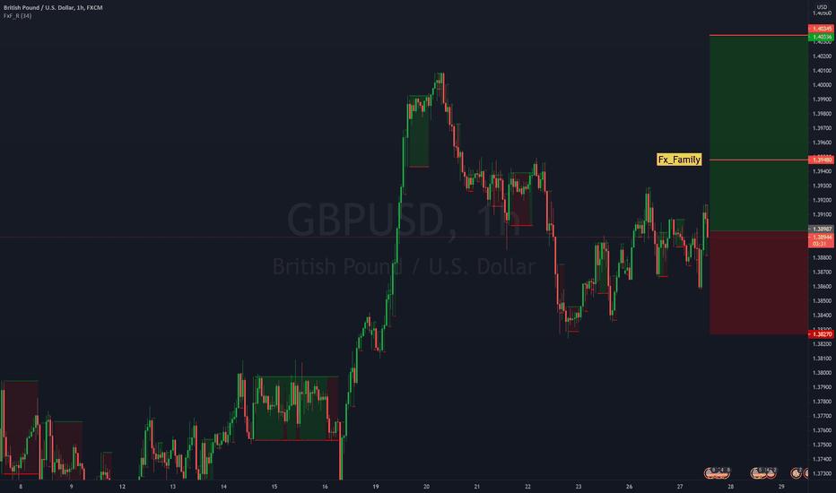 BUYING GBP/USD