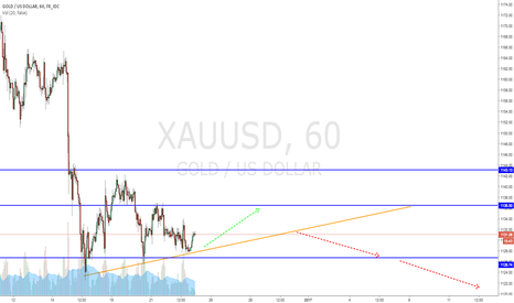 XAUUSD: Wait for retracement to short