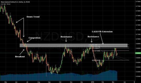 NZDUSD: NZDUSD Approaching key price level