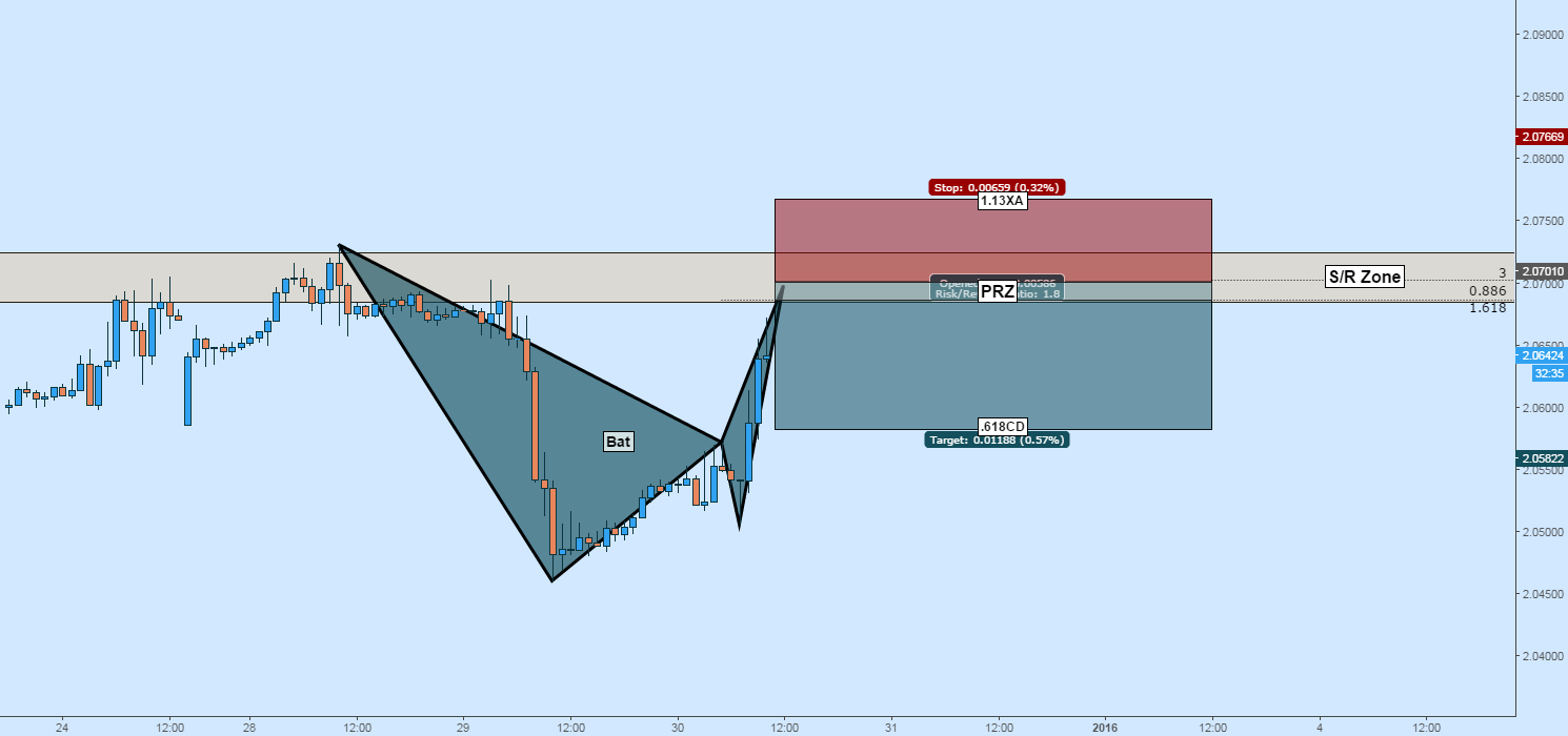 GBPCAD Short: Bearish Bat + S/R Zone