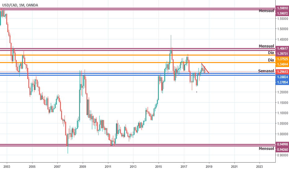 USDCAD: Queenpips USDCAD