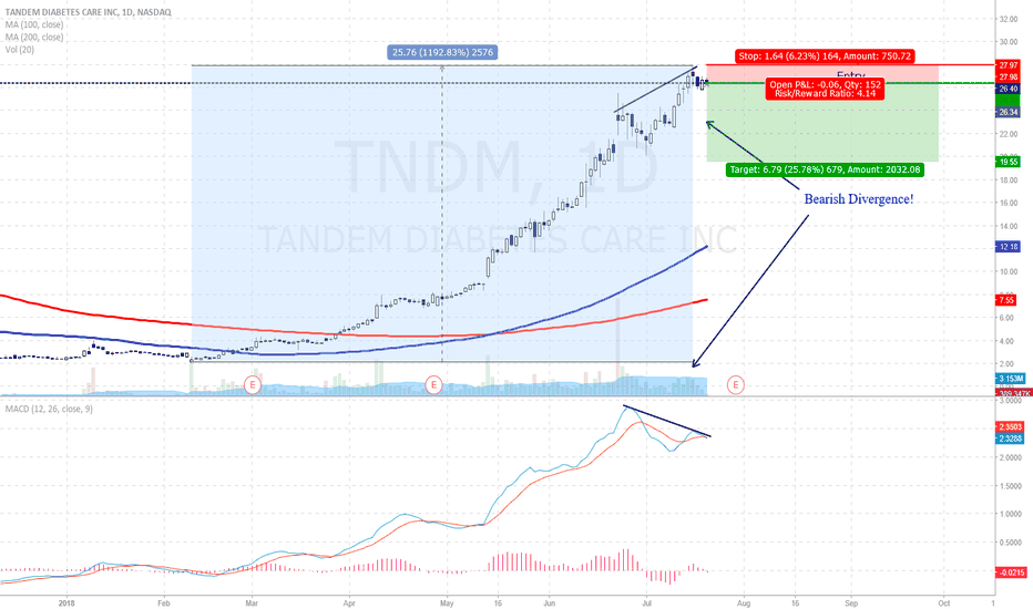 TNDM: TNDM Bearish Divergence