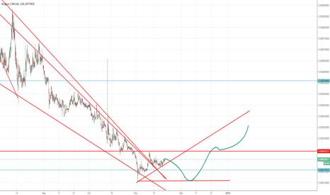 ANTBTC: ANT/BTC idea of dubble bottom... and reverse trend