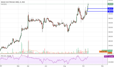 BAJAJELEC: BajajElectrical Buy Call